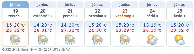 elorejelzes-idojaras-meteorologia