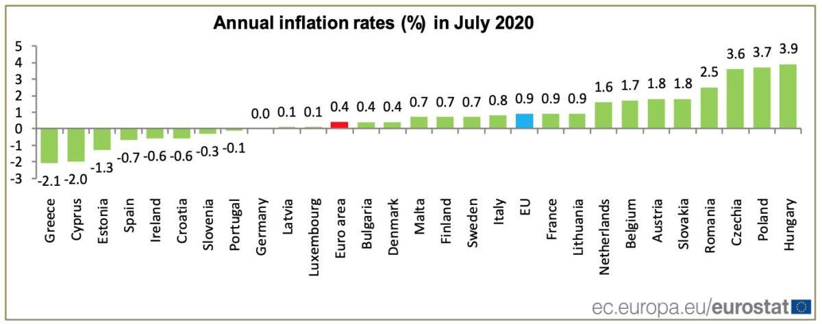 inflacio